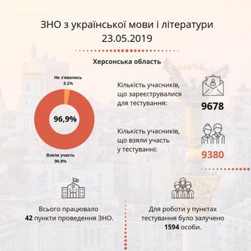 На Херсонщине на сдаче тестов по украинскому языку отказников было в 2 раза больше, чем по математике
